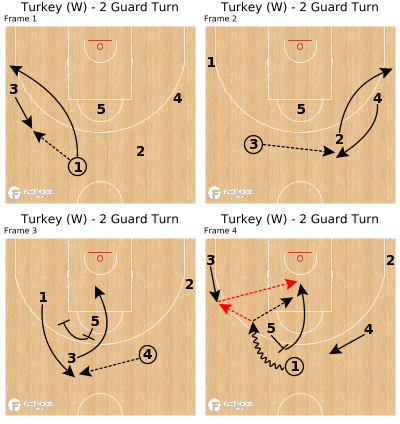 Basketball Play - Turkey (W) - 2 Guard Turn