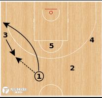 Basketball Play - Turkey (W) - 2 Guard Turn