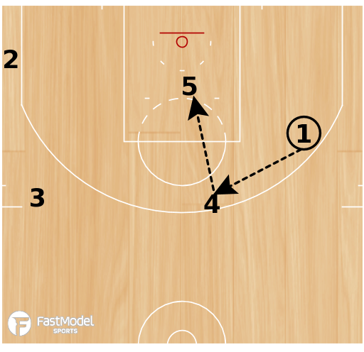 Basketball Play - Double Mid Pick and Roll