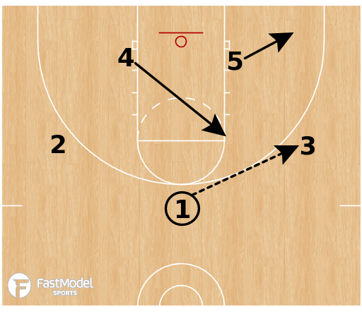 Basketball Play - Zone Sets: Pitt