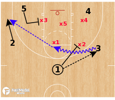 Basketball Play - Zone Sets: Buster