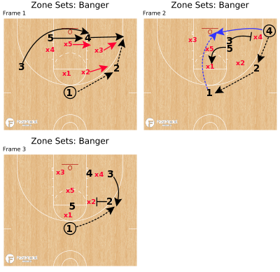 Basketball Play - Zone Sets: Banger