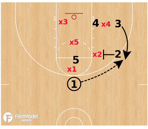 Basketball Play - Zone Sets: Banger