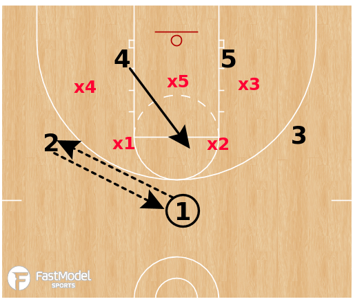 Basketball Play - Zone Sets: Fire