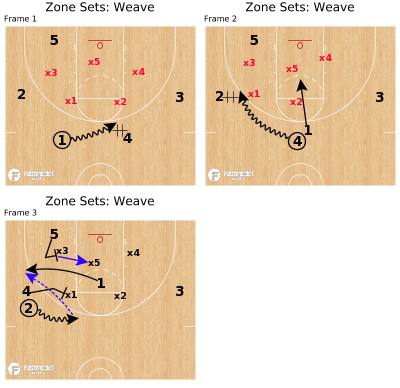 Basketball Play - Zone Sets: Weave