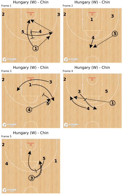 Basketball Play - Hungary (W) - Chin