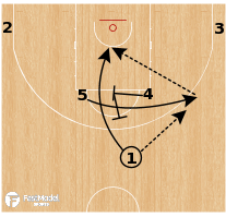 Basketball Play - Hungary (W) - Chin