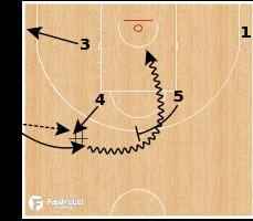Basketball Play - Belgium (W) - SLOB Special