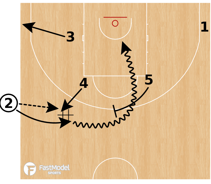 Basketball Play - Belgium (W) - SLOB Special