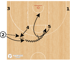 Basketball Play - Belgium (W) - SLOB Special High Low