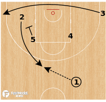 Basketball Play - Belgium (W) - Point Flare Keep Throwahead