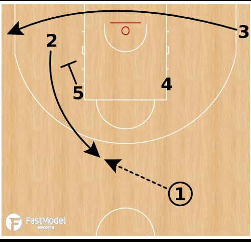 Basketball Play - Belgium (W) - Point Flare Keep Throwahead