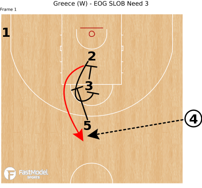 Basketball Play - Greece (W) - EOG SLOB Need 3