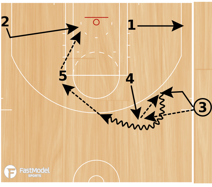 Basketball Play - Play of the Day 01-19-2011: Elbow 5-Backdoor