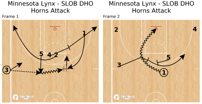 Basketball Play - Minnesota Lynx - SLOB DHO Horns Attack