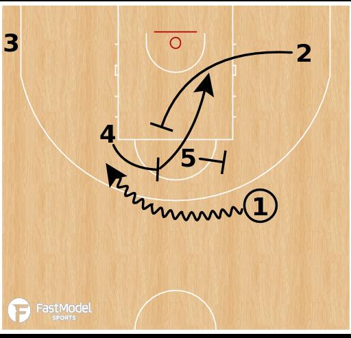 Basketball Play - France (W) - AI Double Spain
