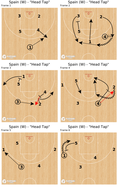 "Basketball Play - Spain (W) - ""Head Tap"""