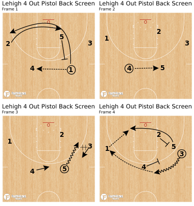 Basketball Play - Lehigh 4 Out Pistol Back Screen