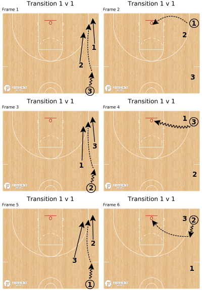 Basketball Play - Transition 1 v 1