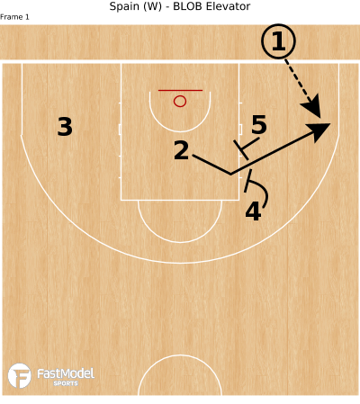 Basketball Play - Spain (W) - BLOB Elevator