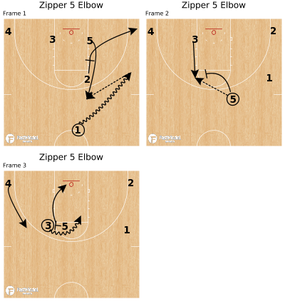 Basketball Play - Zipper 5 Elbow