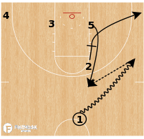 Basketball Play - Zipper 5 Elbow