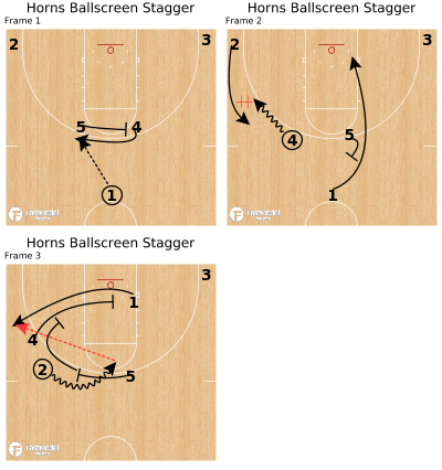 Basketball Play - Horns Ballscreen Stagger