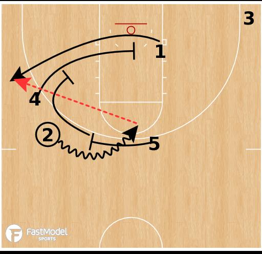 Basketball Play - Horns Ballscreen Stagger