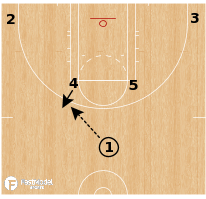 Basketball Play - Seattle Sotrm-Horns Slide Post