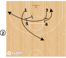 "Basketball Play - Detroit Pistons - EOG SLOB ""Box STS"""