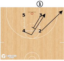 Basketball Play - America's Play STS