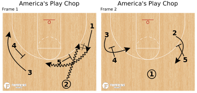 Basketball Play - America's Play Chop