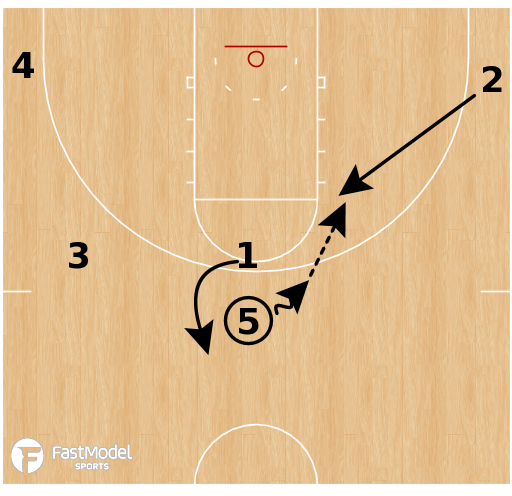 Basketball Play - Early Offense- Slice Quick