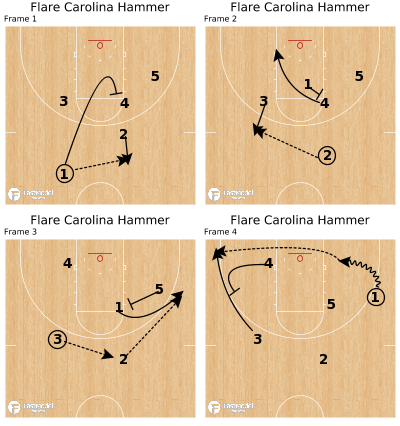 Basketball Play - Flare Carolina Hammer
