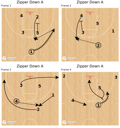 Basketball Play - Zipper Down A