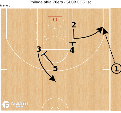 Basketball Play - Philadelphia 76ers - SLOB EOG Iso
