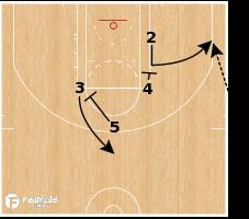 Basketball Play - Philadelphia 76ers - SLOB EOG Iso