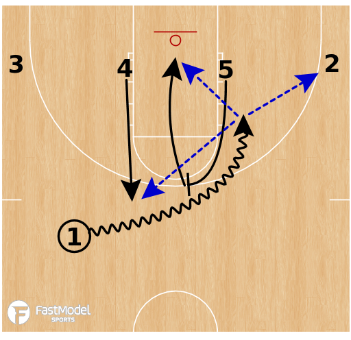 Basketball Play - Plays YOU Can Use Playbook