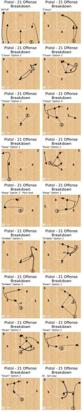 Basketball Play - Pistol - 21 Offense Breakdown