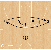 Basketball Play - 21/Pistol 1-4 High Entry