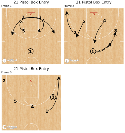 Basketball Play - 21 Pistol Box Entry