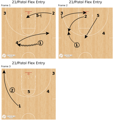Basketball Play - 21/Pistol Flex Entry