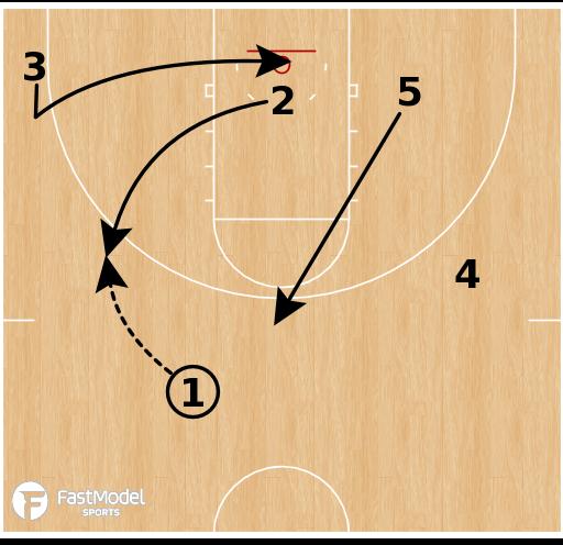 Basketball Play - 21/Pistol Flex Entry