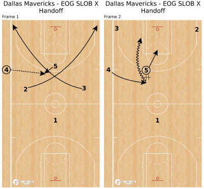 Basketball Play - Dallas Mavericks - EOG SLOB X Handoff