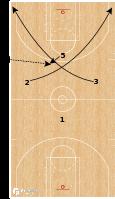 Basketball Play - Dallas Mavericks - EOG SLOB X Handoff