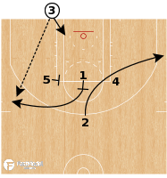 "Basketball Play - Boston Celtics - BLOB ""Head Tap"""