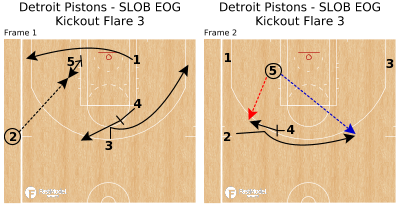 Basketball Play - Detroit Pistons - SLOB EOG Kickout Flare 3