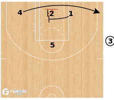 Basketball Play - Detroit Pistons - EOG SLOB Circle 3