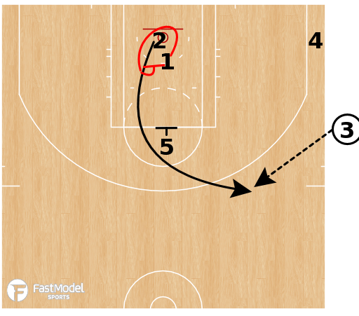 Basketball Play - Detroit Pistons - EOG SLOB Circle 3