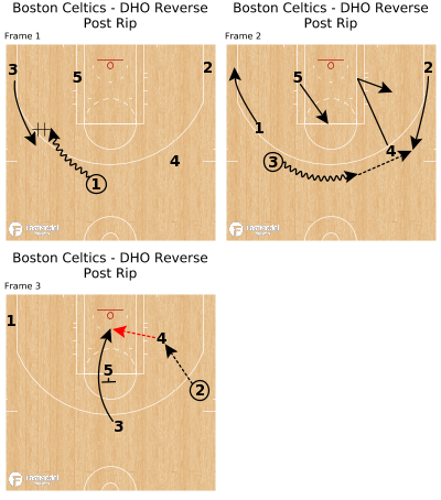 Basketball Play - Boston Celtics - DHO Reverse Post Rip